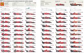 all the ferraris pictures by year prestige cars