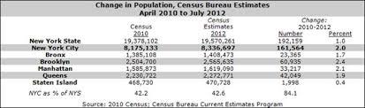census bureau york census bureau york 28 images census bureau york 28 images where