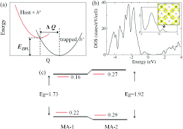 shallow trapping vs deep polarons in a hybrid lead halide