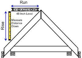 Estimating Roof Square Footage by Roof Pitch All You Need To About It