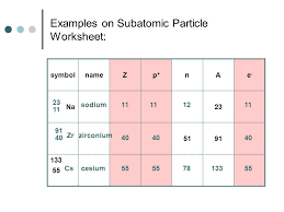 subatomic particles worksheet the model of atom worksheet shows