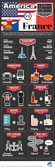 infographic american vs french culture 8 things every traveler