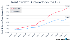 Lone Tree Colorado Map by September 2015 Colorado Rental Price Monitor Apartment List