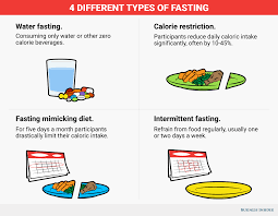 could fasting cure disease and slow aging business insider