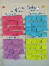 4 Types Of Sentences Worksheet Types Of Sentences Sentences Laughter And Language Arts