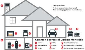 carbon monoxide poisoning risks