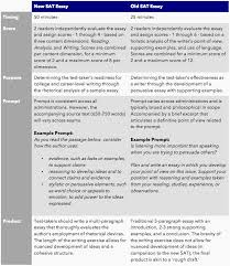 act essay vs sat essay rubric power point help how to write
