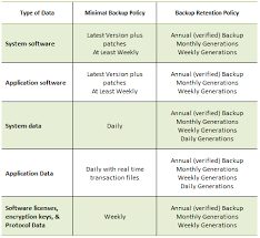 Sans Policy Templates by Backup And Recovery Policy Template