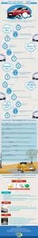 car financing application jim pattison best 25 subaru dealerships ideas on pinterest sti subaru