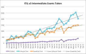 Itil Certified Resume Itil Certification U2013 The Theory And Practice Of It Service Management