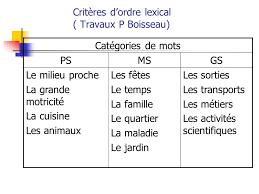 ch lexical de la cuisine programmer enseigner et évaluer le langage en maternelle n