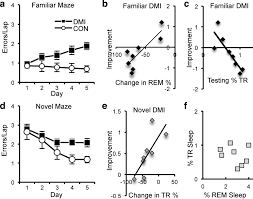 antidepressant suppression of non rem sleep spindles and rem sleep