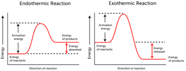 activation energy read chemistry ck 12 foundation