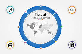 travel booking images Travel portal development bus flight booking software png