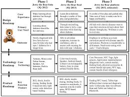 Map Sensor Symptoms Design Roadmapping U2013 Best Lab Uc Berkeley
