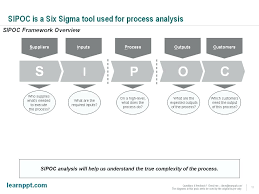 Template Sipoc Template Ppt Sipoc Model Ppt