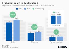 größte stadt deutschlands fläche infografik großstadtboom in deutschland statista