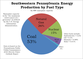 Pennsylvania how fast does electricity travel images Pa electricity generation is moving away from coal would it move png
