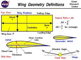 aircraft design what is the meaning of the percentage used to