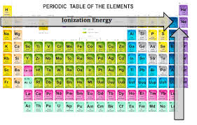Periods Of The Periodic Table Characteristics Of A Period Kullabs Com