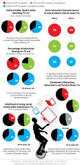 bureau social 77 best social tv infographics images on social tv