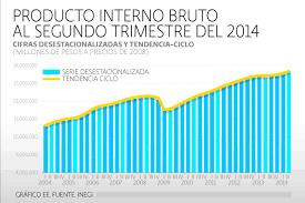 Producto Interior Bruto Blog Macroeconomía Pbl Uvm San Rafael