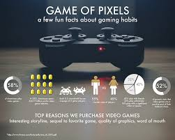 gaming design what is design elearners