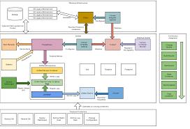 Data Center Floor Plan by Using Docker Datacenter For Enterprise Ready Orchestration The