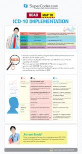 the 25 best icd 10 ideas on pinterest icd 1 medical billing
