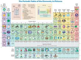 los alamos periodic table the periodic table of the elements in pictures wordlesstech