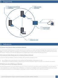 connection bureau distance guide de déploiement pour les services de bureau à distance remote