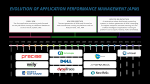 organizations need apm to fully harness big data unravel