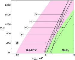 lcao calculated cross sections of the surface stability diagram for