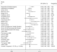 the risk of smoking on multiple sclerosis a meta analysis based