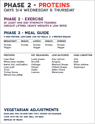 phase 2 at a glance phase 2 fast metabolism diet http www