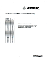 condensing boiler u0026 home heat loss sizing for baseboard heat