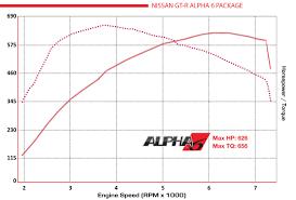nissan gtr alpha omega price gt r performance package alpha6 alpha performance