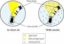 fire detection solutions apollo fire detectors ltd how do