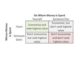 freedom channel the 4 ways to spend money by milton friedman