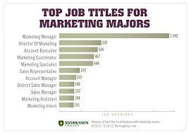 Resume Samples For Marketing Jobs by Job Application Resume Application Letter Interview Description