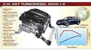 bmw 335d turbo problems 2014 winner bmw 3 0l n57 turbodiesel dohc i 6 2014 content from