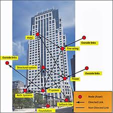 building design wbdg wbdg whole building design guide