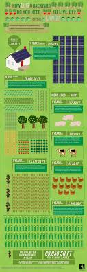 how much land is needed to be self sufficient small footprint family