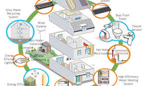 energy efficient house designs green energy efficient house plans 12 photo gallery home building