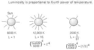 The Amount Of Light And Temperature Are Examples Of Properties Of Stars