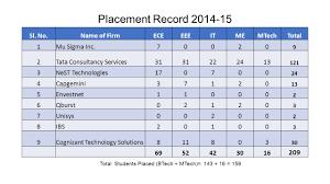 govt engineering college barton hill thiruvananthapuram ppt
