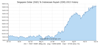 Usd To Idr Idr Usd Exchange Rate History