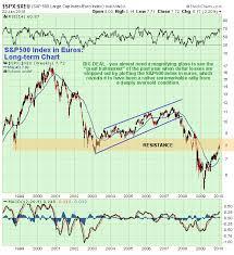 stock market heading for black monday crash the market oracle