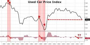 used prices used car prices crash to lowest level since 2009 amid glut of