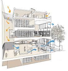 Sendai Mediatheque Floor Plans by Light And Ventilation Folio